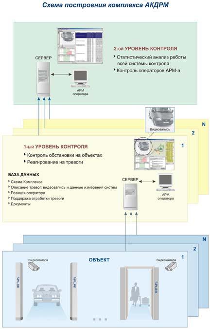 Схема построения комплекса АКДРМ